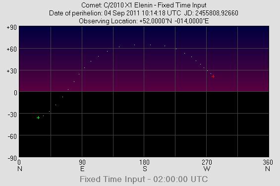 Horizontdiagramm C/2010 X1 Elenin