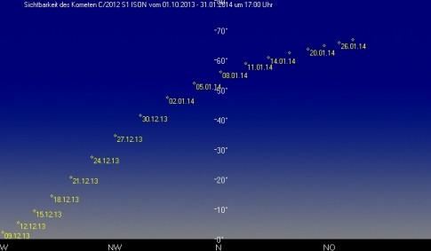 Sichtbarkeit von Komet Ison um 17 Uhr am Abendhimmel (erstellt mit SAW)