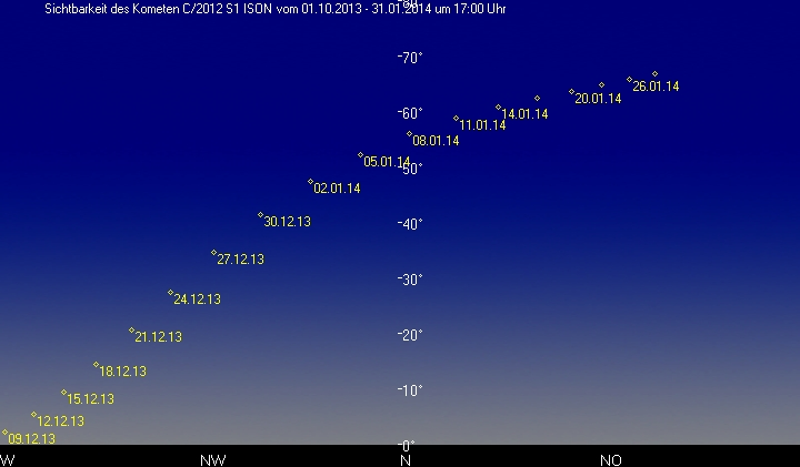 C/2012 S1 ISON am Abendhimmel