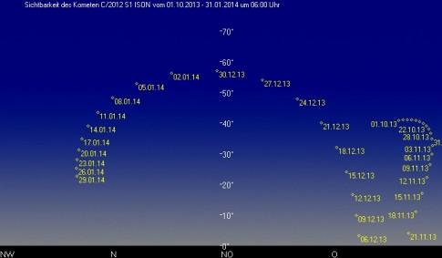 Sichtbarkeit von Komet Ison um 6 Uhr am Morgenhimmel (erstellt mit SAW)