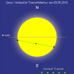 Verlauf des Merkurtransits